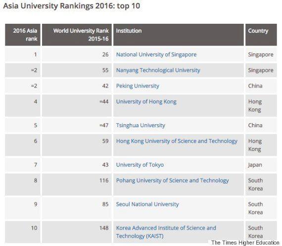 大学ランキング、東大がアジア首位から陥落 トップはどの大学?
