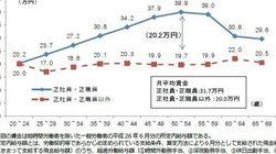 日韓比較 なぜ雇用形態により人件費は異なるのか 賃金水準や社会保険の適用率に原因か