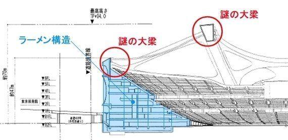 新国立競技場の基本設計は出来上がっていない!(5)