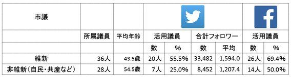 大阪ダブル選 候補を支える府議・市議はSNSは何を活用?