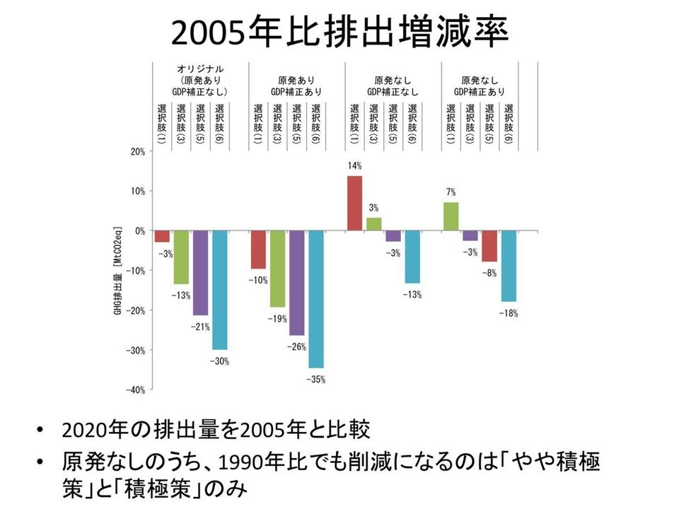 【データで見る原発問題】脱原発したら温暖化対策はどうなるか