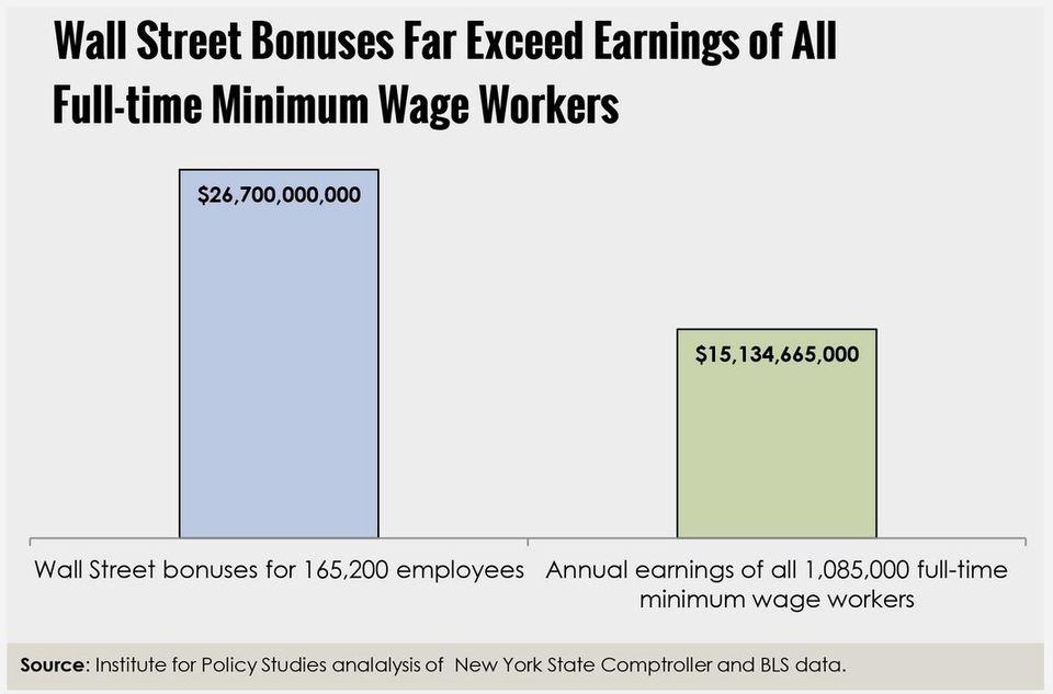 投資銀行のボーナス額は「最低賃金労働者全体の年収」の2倍