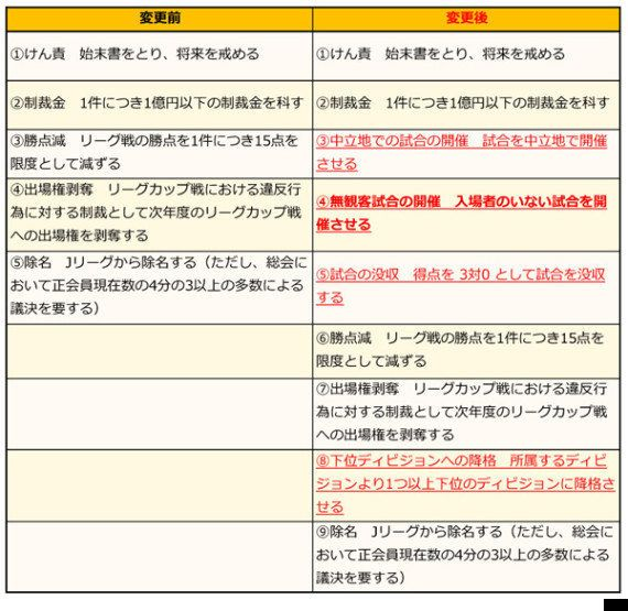 J規約変更がもたらした浦和の無観客試合。期待したい差別への認知とサッカーを超えた日本社会全体への影響(海老沢純一)