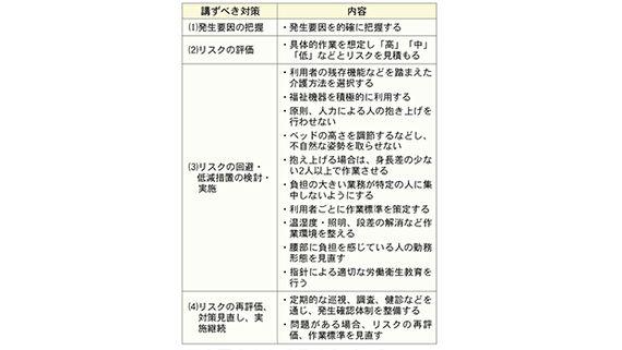 都道府県で指導に温度差 福祉施設での腰痛予防の取り組み
