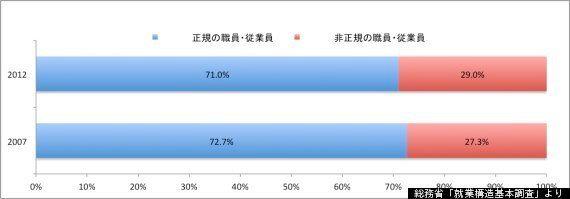 女性の労働状況、25〜39歳の有業率が増える=2012年就業構造基本調査【争点:雇用】