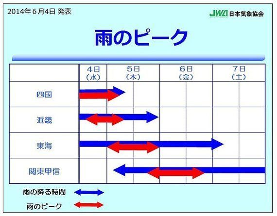 6月5日、四国や近畿、東海で傘が役に立たないよう雨、関東もまとまった雨量に(吉田友海)