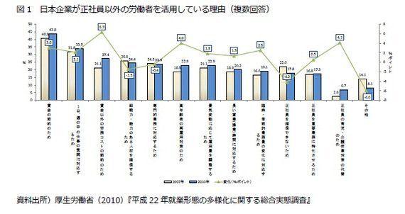 日韓比較(9):非正規雇用-その3 非正規雇用労働者の増加要因―経済のグローバル化に対する企業の採用方針の変化といった需要要因が大きく影響:研究員の眼