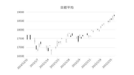 マーケットの見通しは基本OK、シナリオに変更なし ドル/円は130を目指す 今年は上半期になるべく粘り、一年の儲けの大半を稼げ!