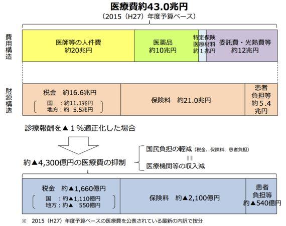 医療ムダ撲滅 〜