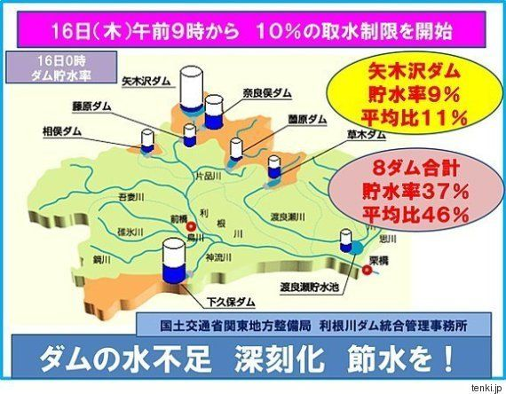水不足深刻化 利根川で取水制限