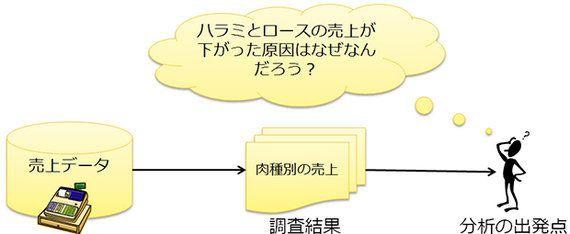 データマイニングのエキスパート、freee坂本登史文が伝授する「明日から使えるデータ分析」