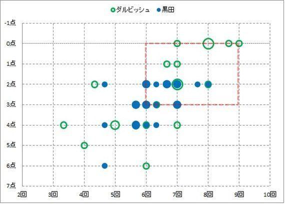 最も不運?メジャー投手・黒田の安定力からビジネスのマネジメントを考えて見た。(村山聡 データサイエンティスト・中小企業診断士)