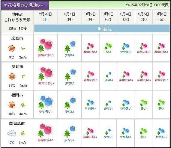 【花粉情報】3月第1週、多く飛ぶのはいつ?(関美奈子)
