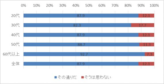 人口減少に関する住民意識~独自アンケートの調査結果(一井暁子)