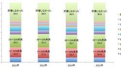 1世帯の預貯金、平均は643万円 ゼロの人の割合は...【グラフ】