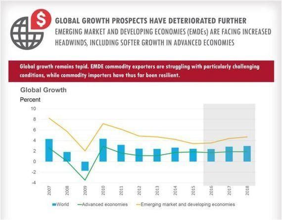 世界銀行、2016年世界経済の成長率見通しを2.4%に下方修正