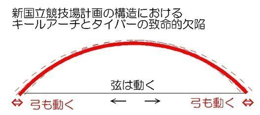 新国立競技場説明会にて