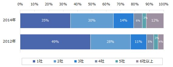 転職希望者の7割が選考辞退を経験