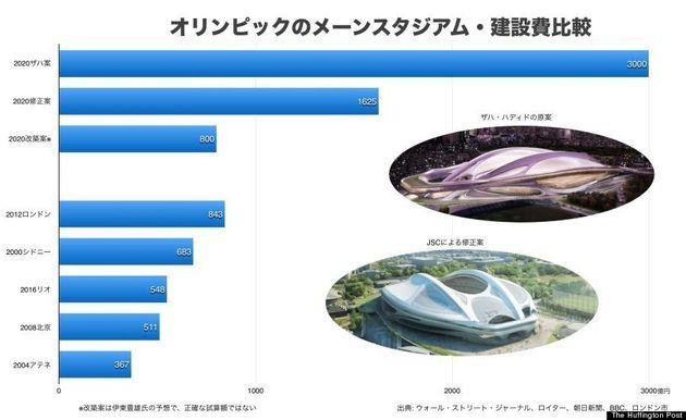 新国立競技場、本当に建てていいの? 建築に1700億円、維持に年間35億円