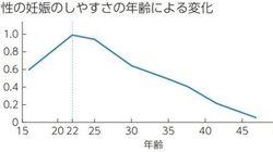 保険教育の見直しを呼んだ、「妊娠しやすさ」のグラフの不適切さ