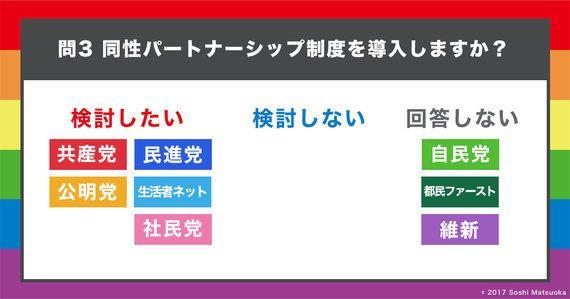【東京都議選】LGBTの政策について各党にアンケートをとって比べてみた