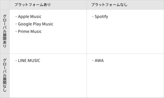 Apple/Spotify/AWA等、音楽ストリーミング主要6サービスを徹底比較(後編)