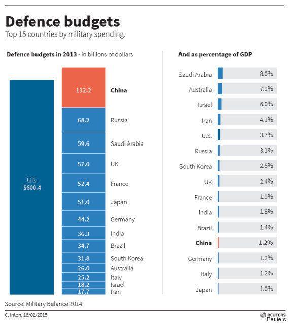 中国の軍事費、景気減速でも拡大へ 「強軍の夢、どの指導者より強い」