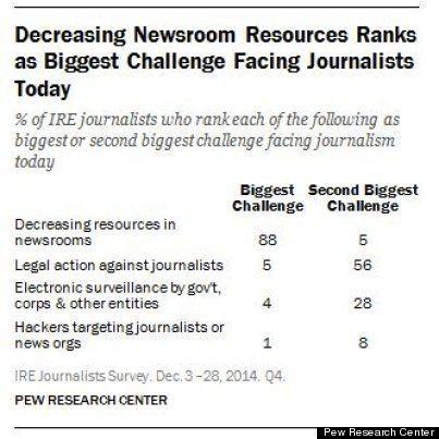 ジャーナリストにとって最大の課題「ニュース編集のリソースの減少」アメリカ調査機関