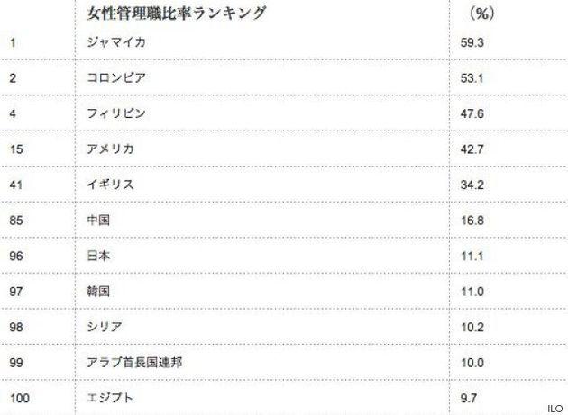 【女性管理職ランキング】日本は中国以下の96位 フィリピンはトップ10入り