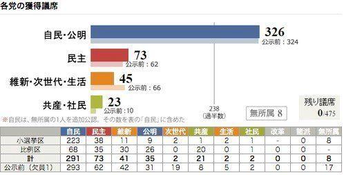 衆院選、自公が3分の2を維持 326議席を獲得