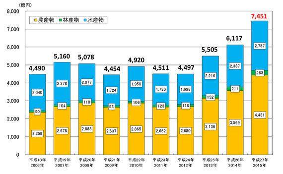 日本の農林水産物ビジネスは「オールジャパン」に勝機あり?新たなブランド戦略に見る輸出の未来
