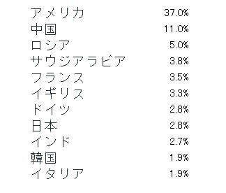【軍事費ランキング】中国2位、日本は8位 韓国もトップ10入り