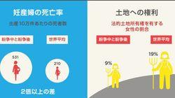 紛争は、女性を傷つける。妊婦死亡率は平均の倍以上に【画像】
