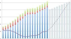 政府の借金、年度末には1144兆円に