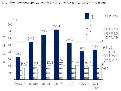 世帯あたりの平均所得は537万円、中央値は更に低い 平均貯蓄額は?