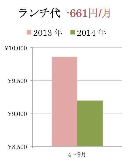 消費税8%、家計への影響くっきり