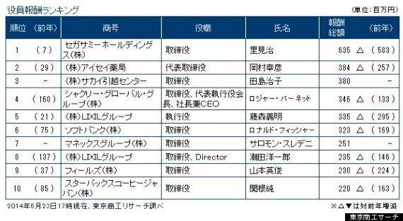 カルロス・ゴーン日産社長の報酬は約10億円