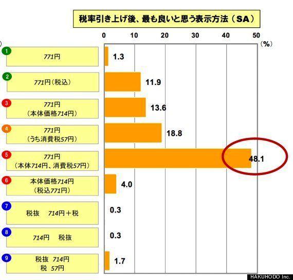 消費税は「1050円(本体1000円、消費税50円)」の3点セット表示が親切