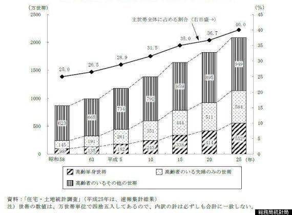 日本人の8人に1人が75歳以上