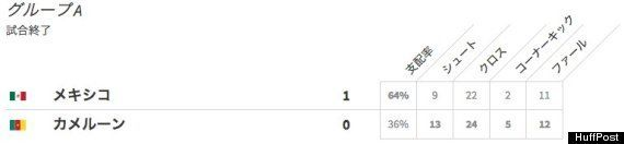 ワールドカップ2日目 オランダがスペインに大差で勝利