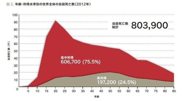 世界の自殺者「年間80万人超」WHO報告