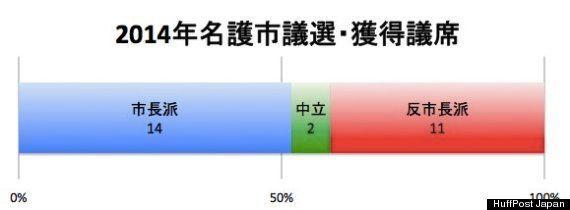 名護市議選、辺野古への移設反対派が過半数 稲嶺市長「信念を持って訴えていく」