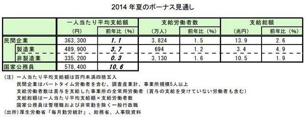 夏のボーナス2014、この業種これだけ上がる 日本全国平均ではいくら?
