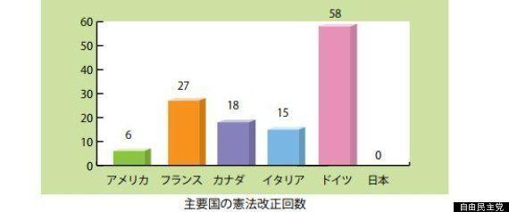 憲法改正、ドイツ58回なのに日本は0回