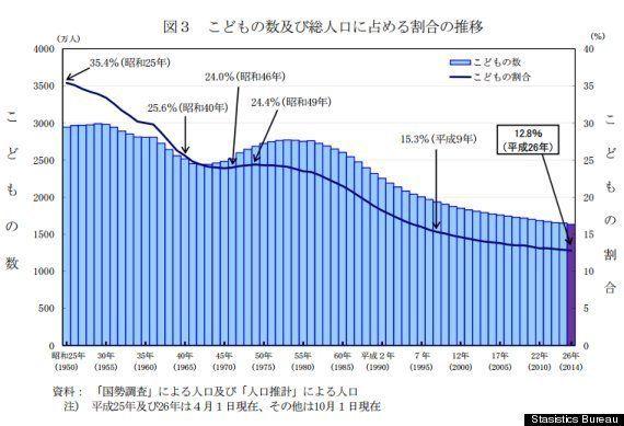 子供の人口、33年連続で減少 1633万人、東京・沖縄のみ増加【こどもの日】