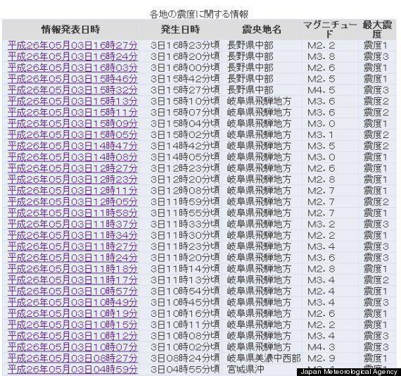 岐阜・飛騨地方で震度3の地震が相次ぐ 気象台「火山活動と関係なし」