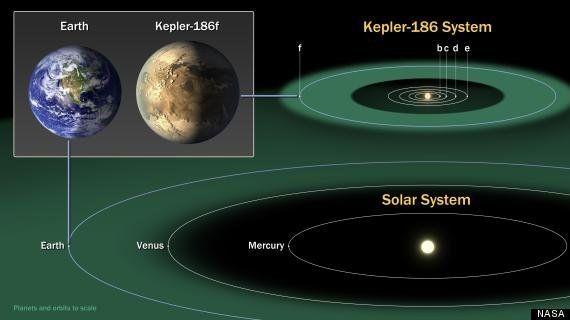 地球によく似た惑星「ケプラー186f」を発見 NASA「地球のいとこ」