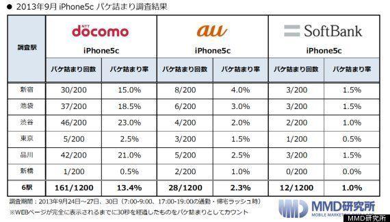 iPhone、パケ詰まり多いのはドコモ 少ないのはソフトバンク