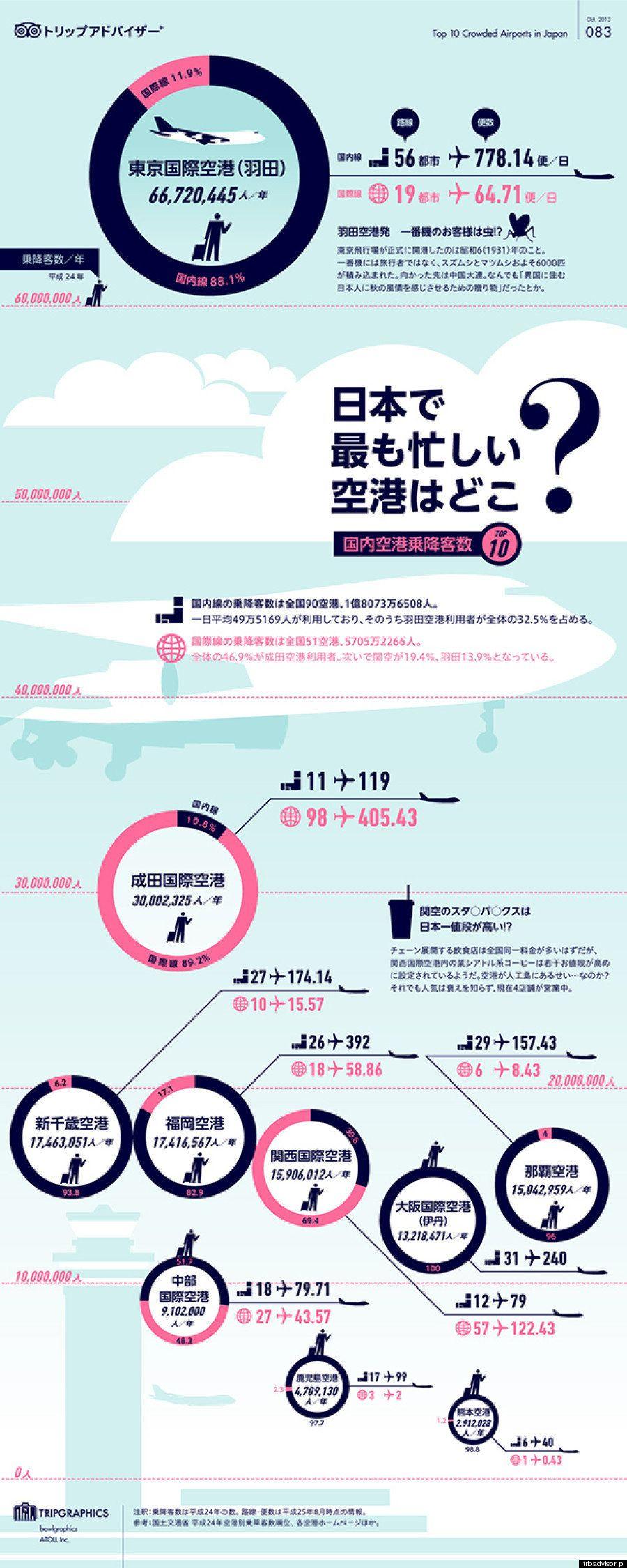 日本で最も忙しい空港はどこ?
