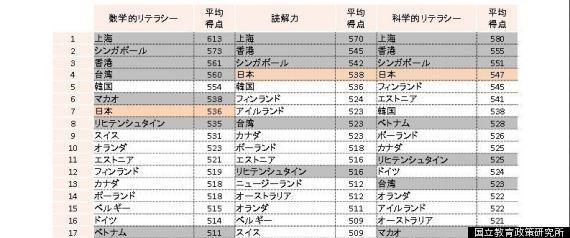 国際学力テスト(PISA)、日本「学力向上」順位上げる